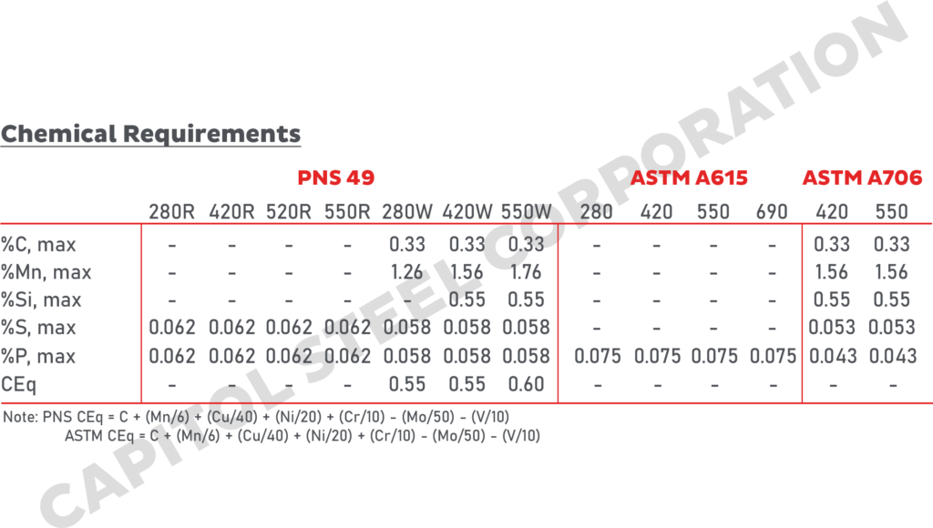 PNS 49 ASTM Chemical Requirements Comparison